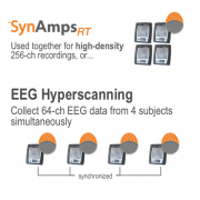 SynAmps RT Hyperscanning 256-ch